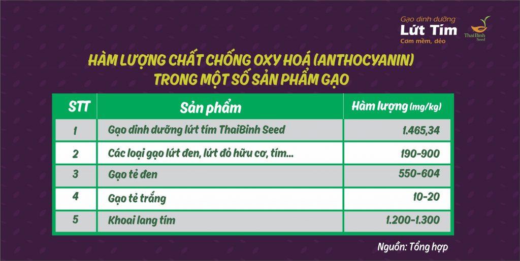 Hàm lượng chất chống oxy hoá Anthocyanin trong gạo lứt ThaiBinh Seed cao gấp 3 lần tin-tuc